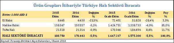 Ürün Grupları İtibariyle Türkiye Halı Sektörü İhracatı