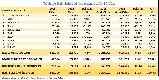 Türkiye Halı Sektörü İhracatında İlk 10 Ülke