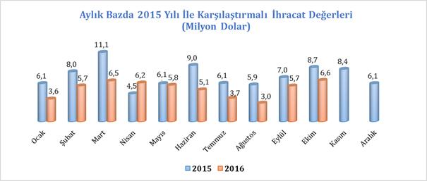 Aylık Bazda 2015 Yılı İle Karşılaştırmalı İhracat Değerleri (Milyon Dolar)